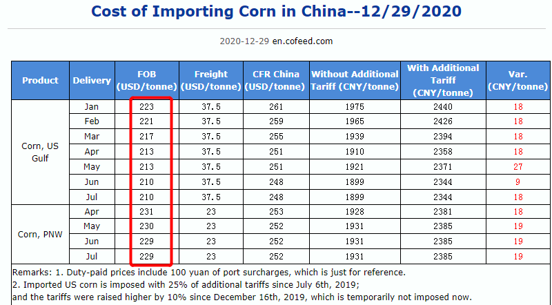 Cost of Importing Corn in China