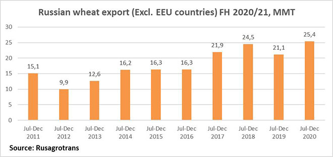 russian wheat export