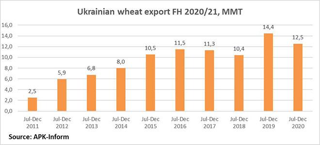 ukrainian wheat export