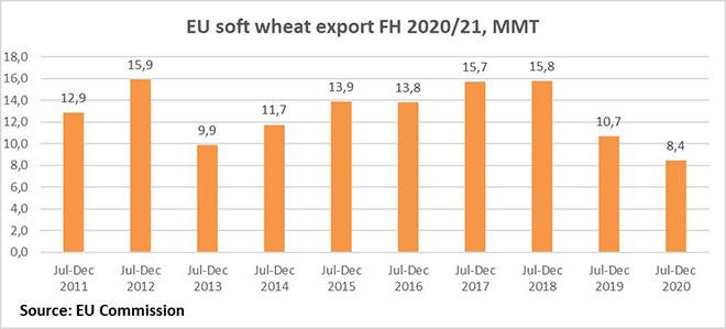 EU wheat