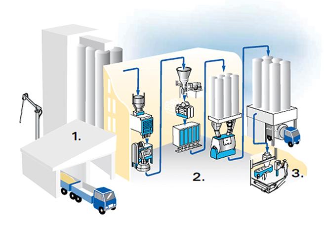 flour production