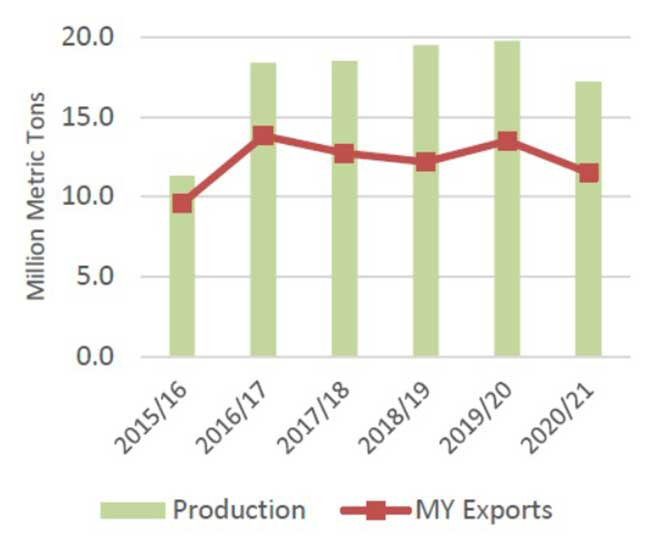 wheat exports