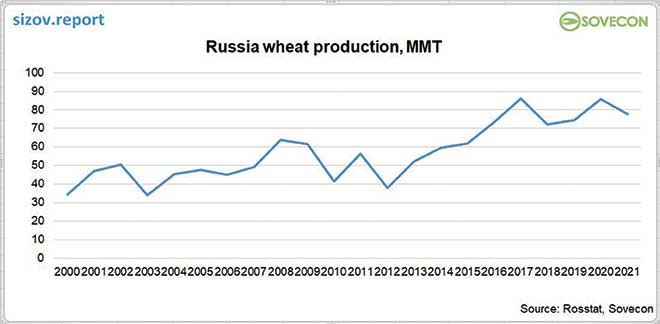 Russian wheat export prices