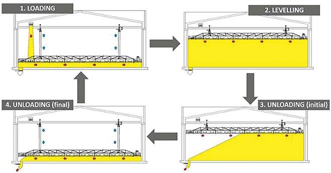 milling process