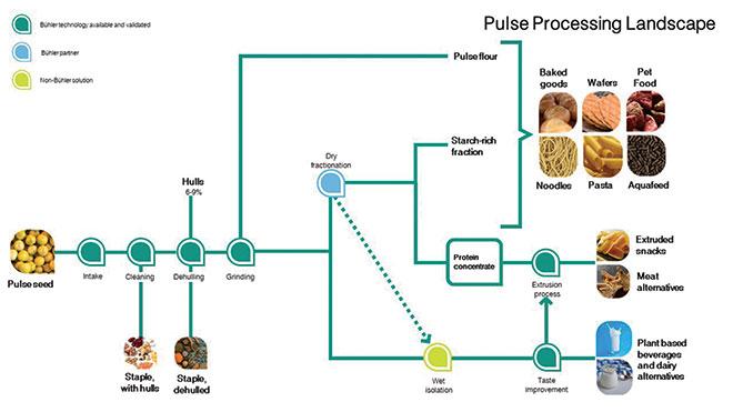 pulse processing landscape